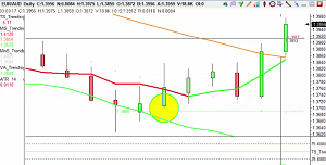 Quick 100pips made on GBP/NZD