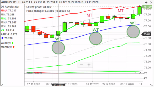 """– 40 point profit in a few hours from this Daily chart """"scalp"""""""