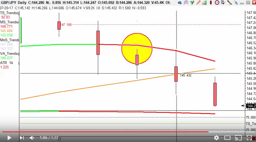 GBP/JPY hitting target of a 100 points