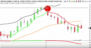 Trade of the day - AUD/CAD