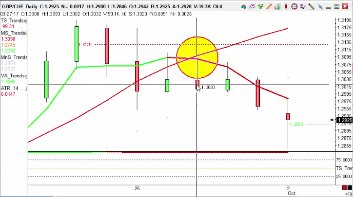 Trade triggered on FX Pair  resulting in 100pips