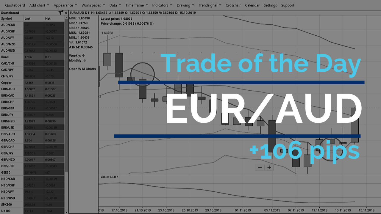 Trade of the Day - EUR/AUD