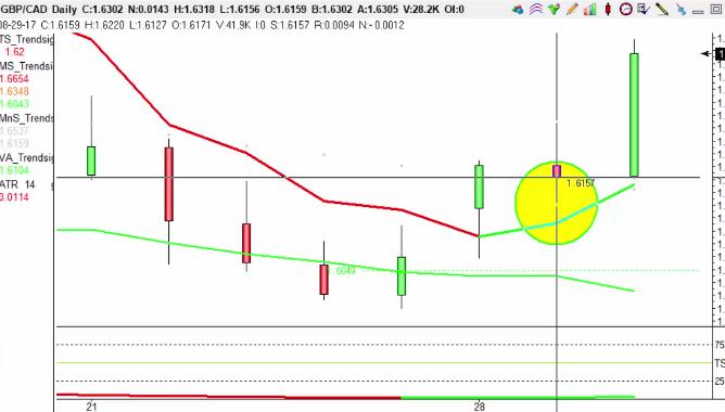 Target of 100pips hit trading S4