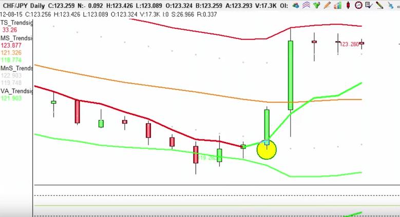 USOil trade closes for 51pip profit