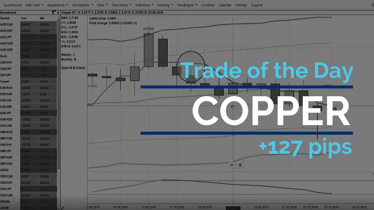 Trade of the day - Copper