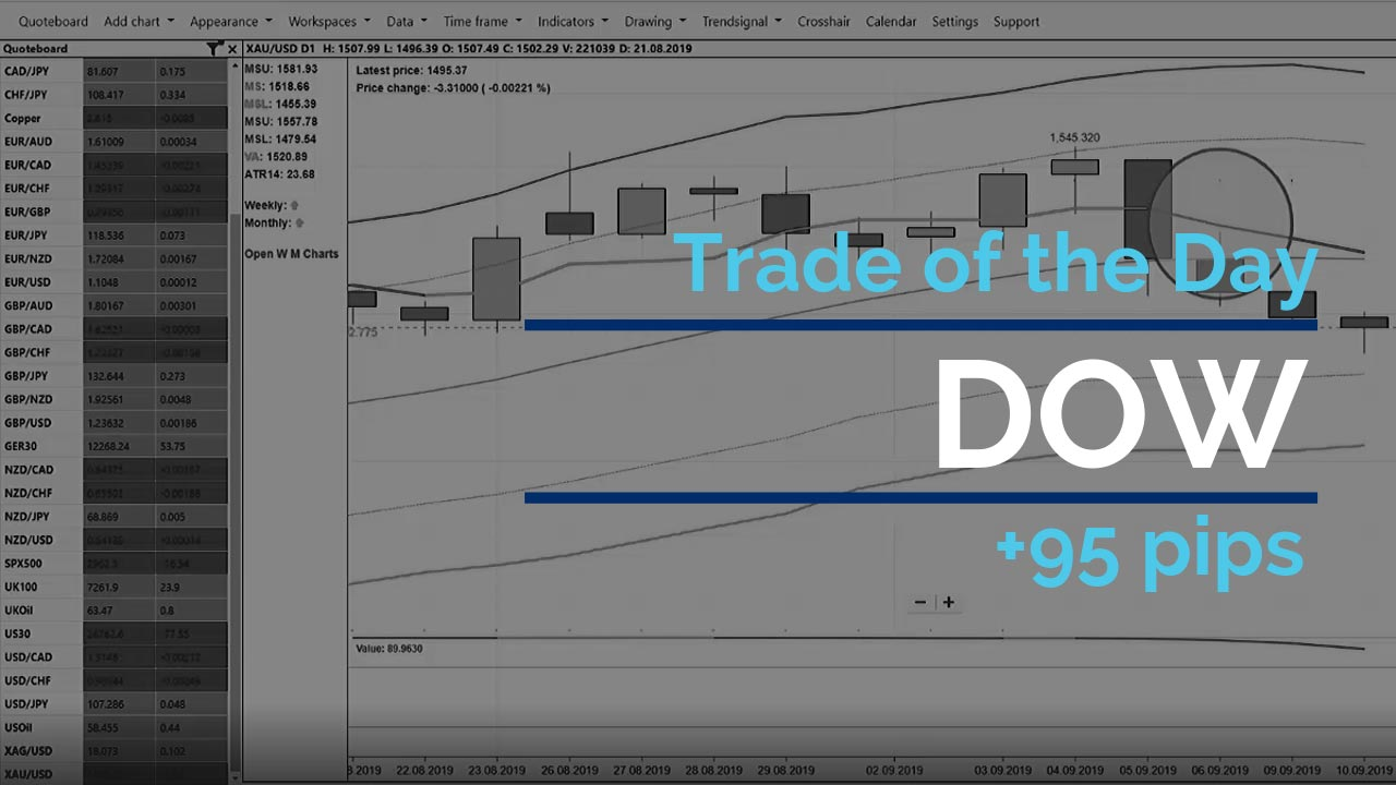 Trade of the day - Dow