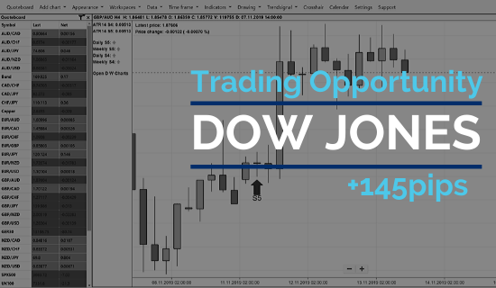 Another 145 points profit Day Trading the Dow (£1450 profit)
