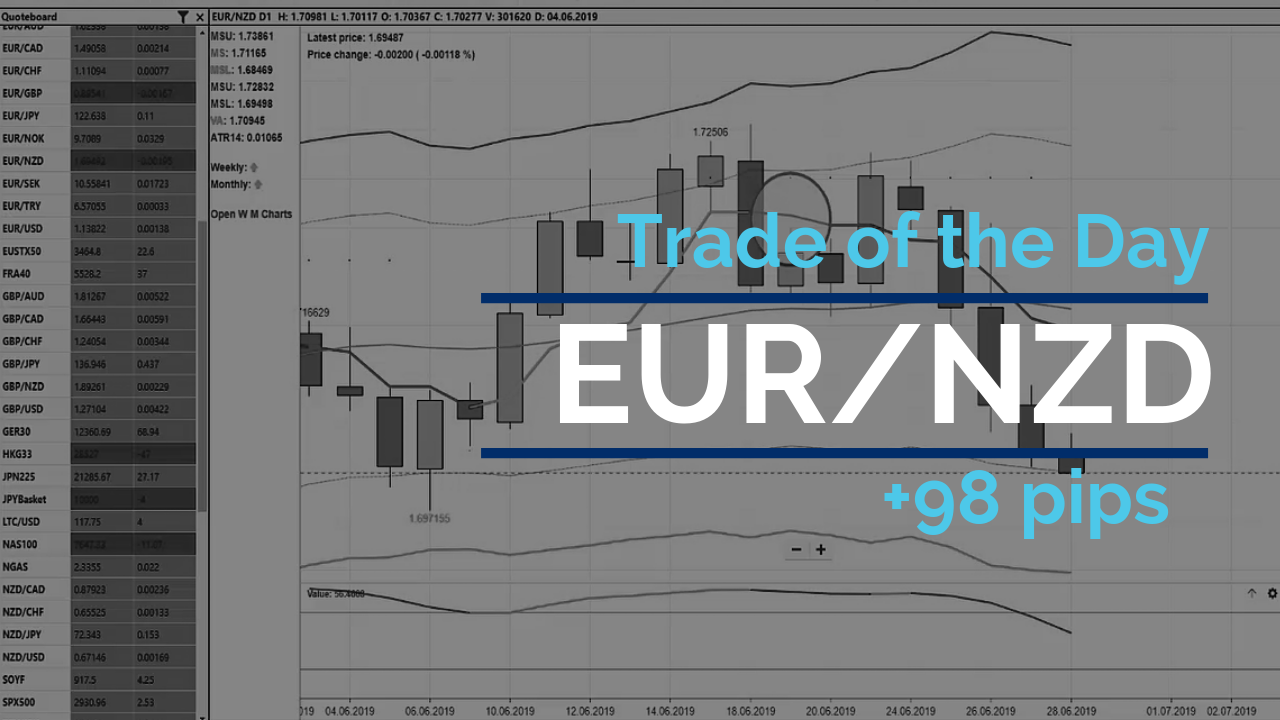 Trade of the day - EUR/NZD