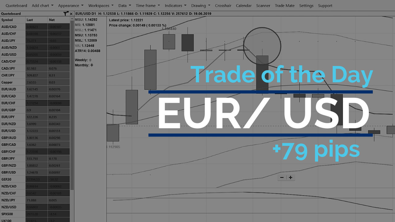Trade of the day - EUR/USD