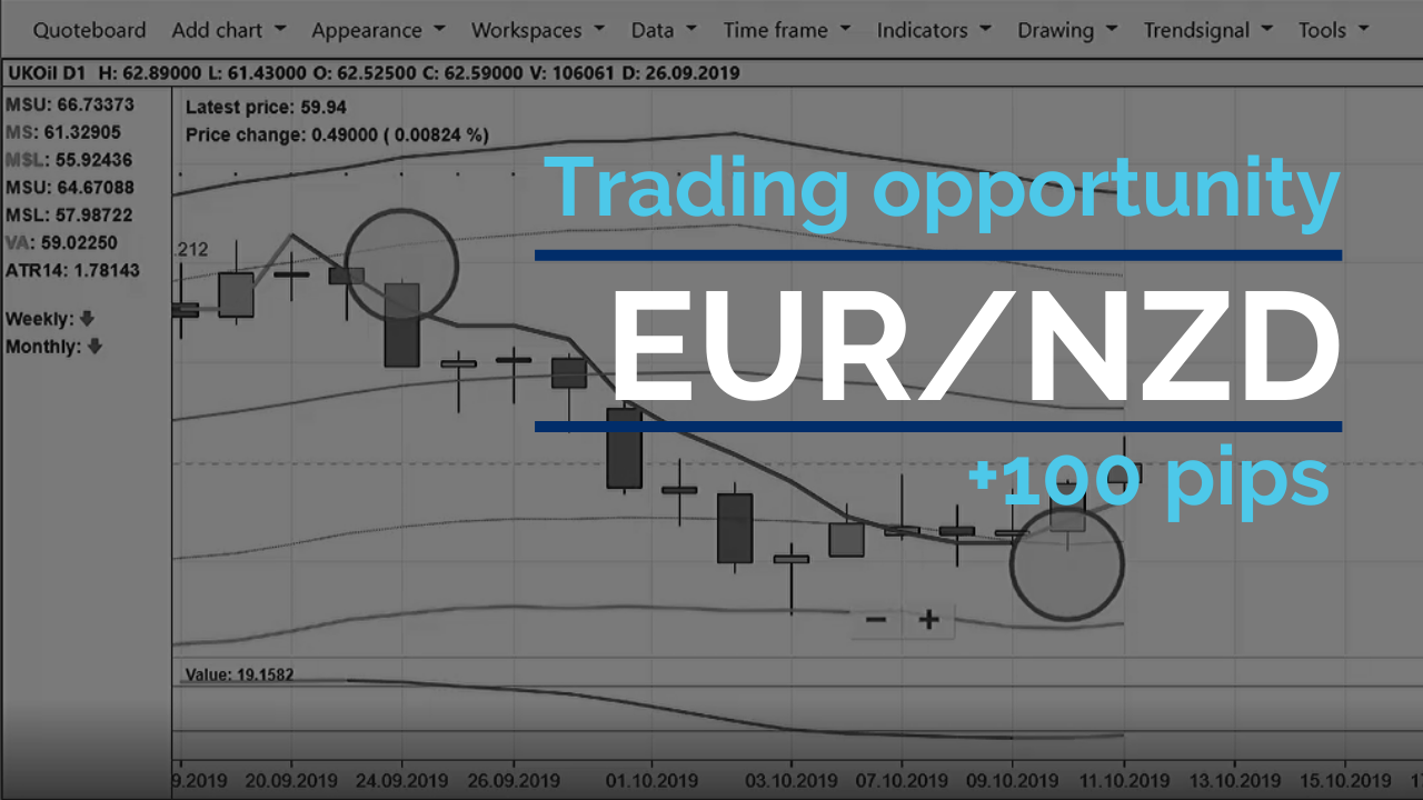 Making 100 pips profit on EUR/NZD – against the trend
