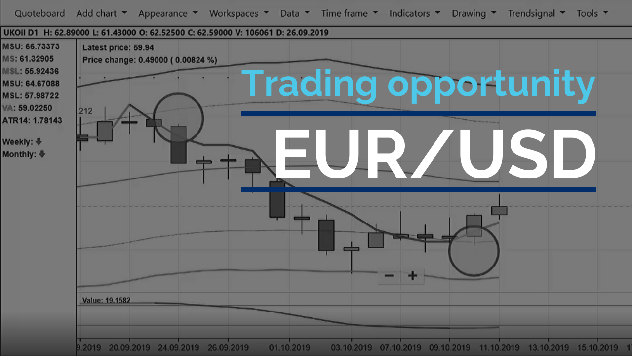 Identifying a new trade on EURUSD
