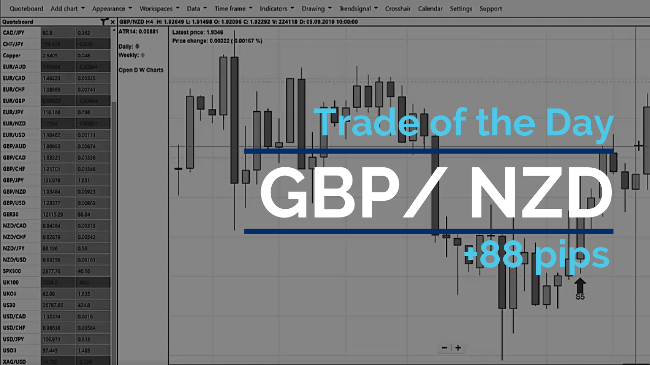 Trade of the day - GBP/NZD