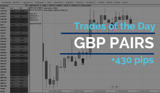 3 GBP Forex trades and 430 pips profit in a few days