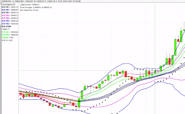 Fantastic Continuation Trades on the Dax for +50 points profit