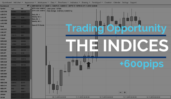 Making over 600 points trading the indices
