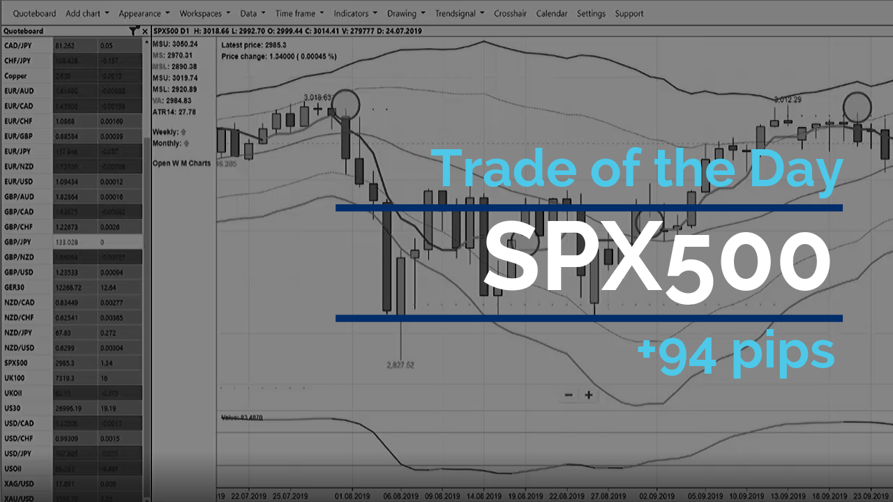 Trade of the day - SPX500