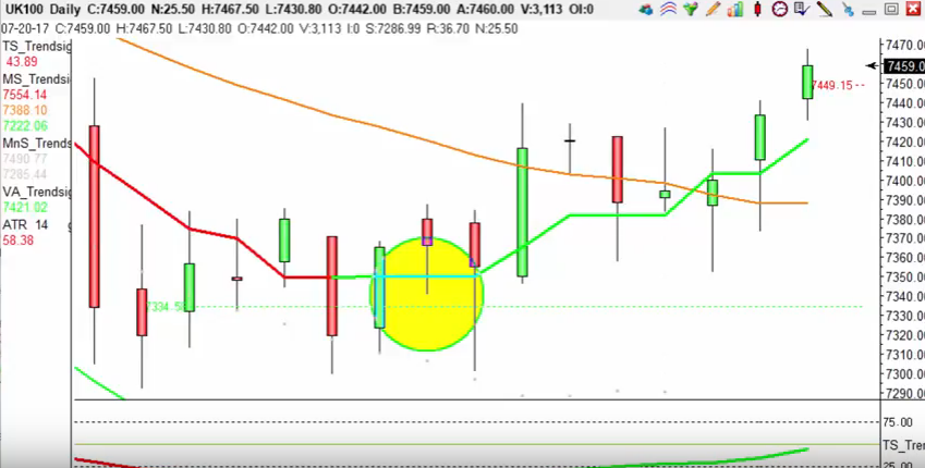 FTSE 100 - Hit's target of +85 pips with our sniper trading strategy