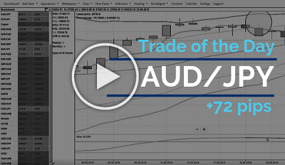 Trade of the day - AUD/JPY