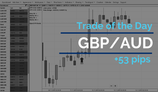 Trade of the day - GBP/ AUD