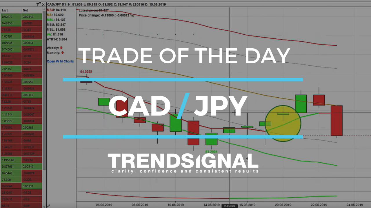 Trade of the day - CAD/ JPY