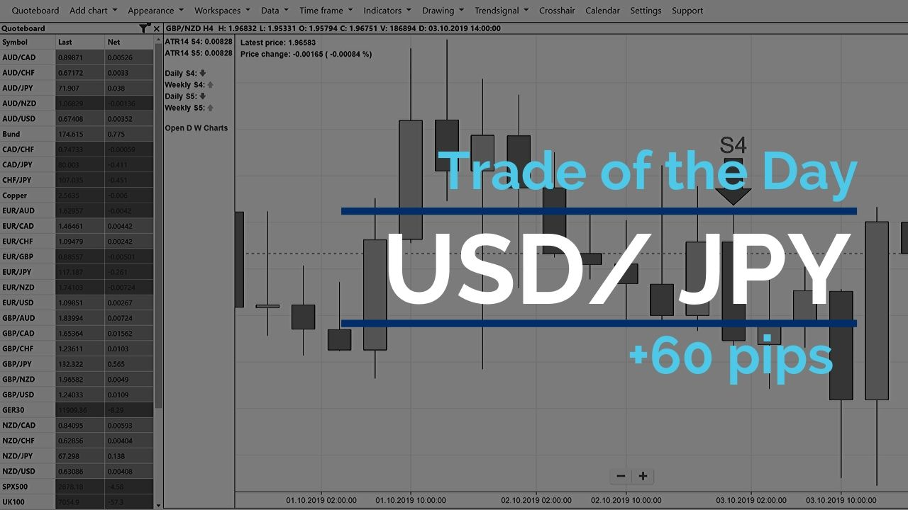 Trade of the - USD/JPY